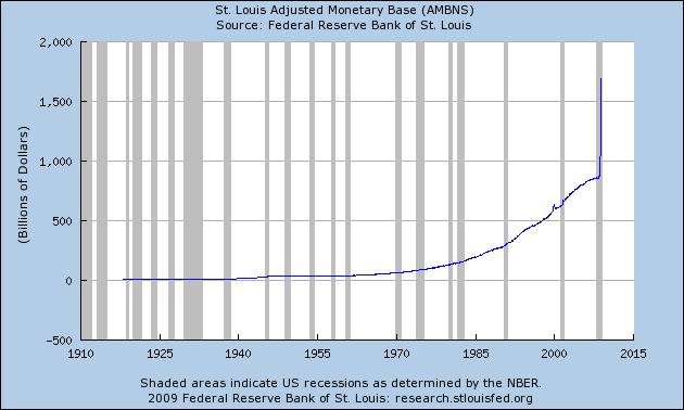 St Louis Federal Reserve Money Supply